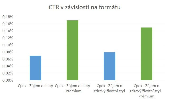 ctr-format