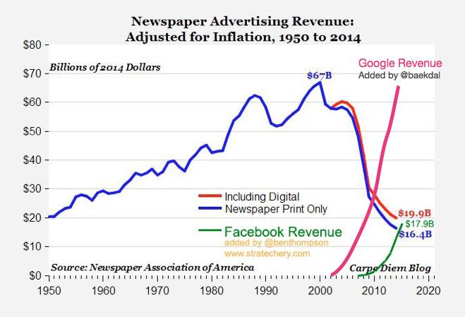 newspaper_advertising_revenue