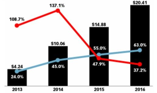 programmatic-2013-2016-emarketer1